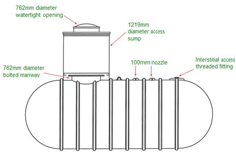 Chemical Storage Tanks Greentank Fibreglass Underground